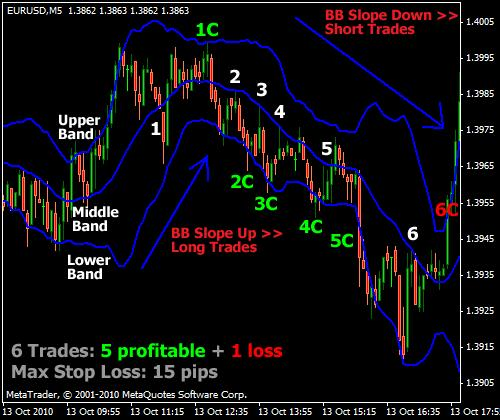 Bollinger Band Forex Scalping Strategy